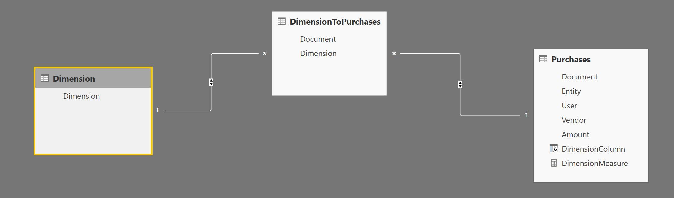 Dynamic dimensions in Power BI | LeanX