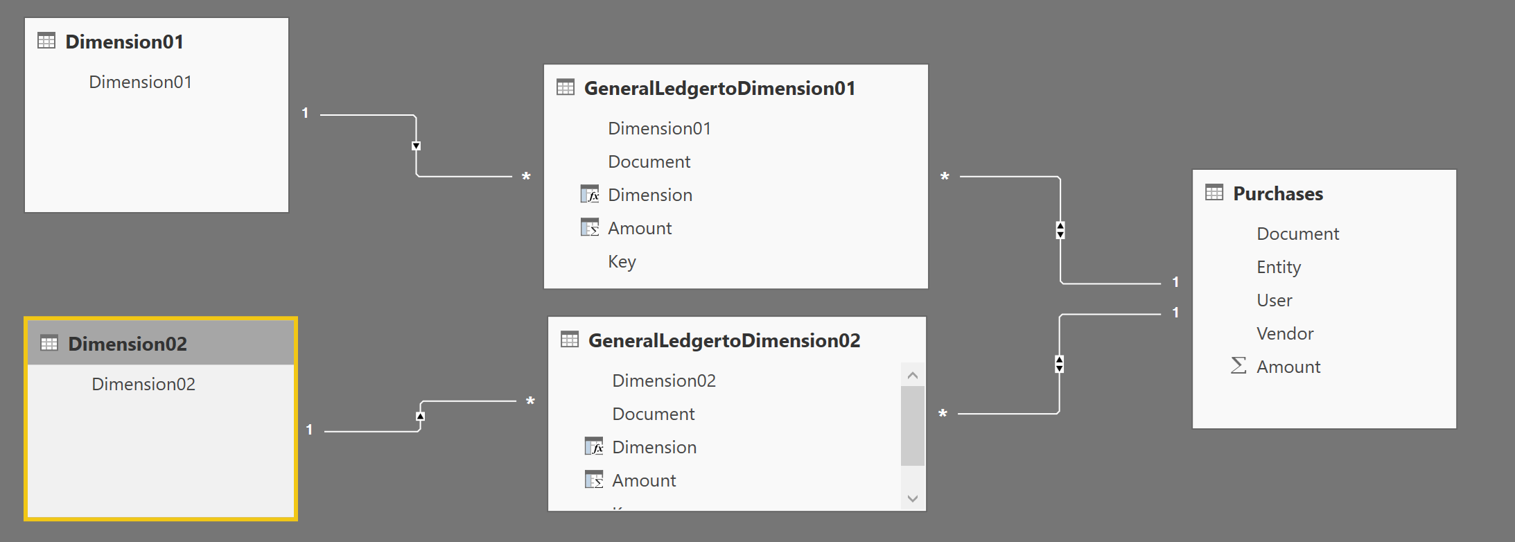 Dynamic dimensions in Power BI | LeanX